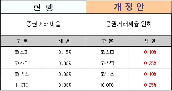 증권거래세 인하, '증권거래세법 시행령'개정안 국무회의 의결