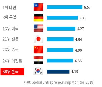 경쟁국보다 불리한 한국의 신산업 규제, 中·이집트보다 높아