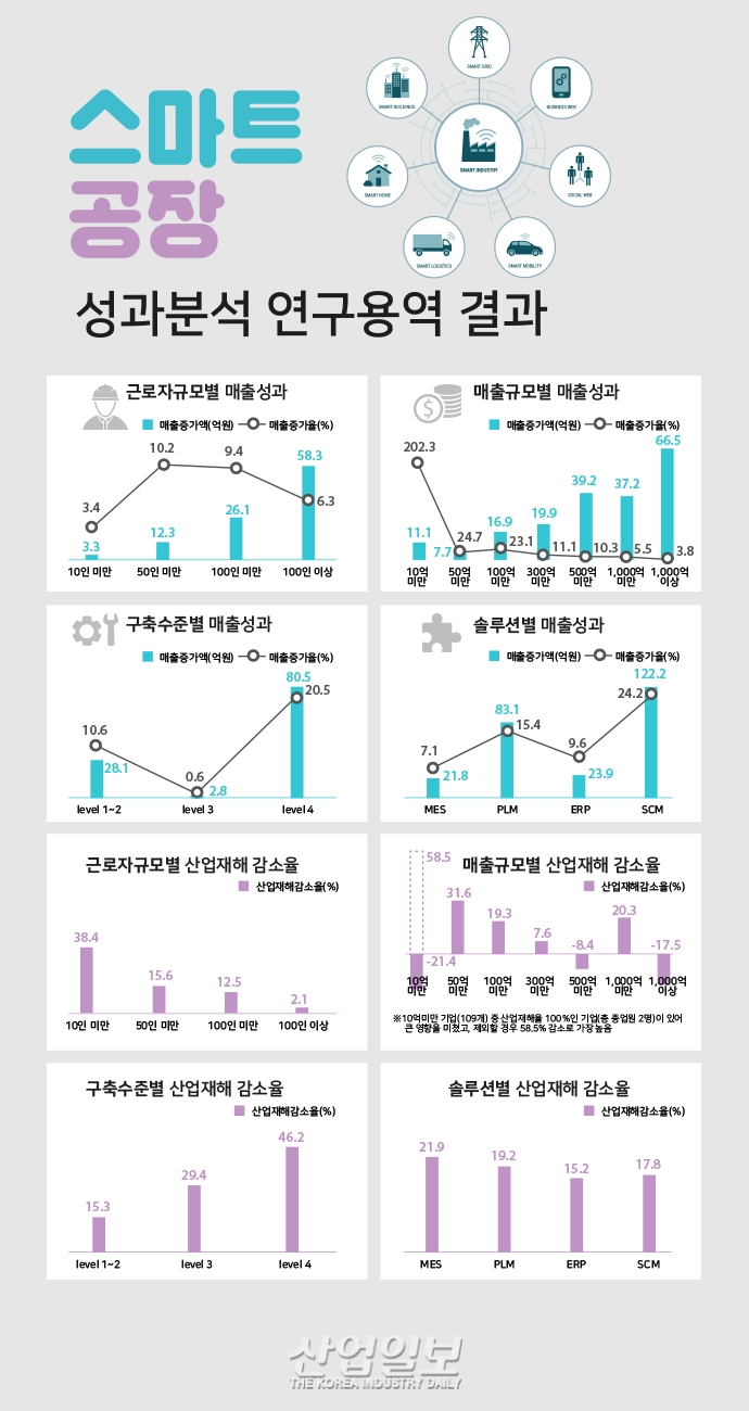[그래픽뉴스] 스마트공장 도입, 생산성↑ 고용↑