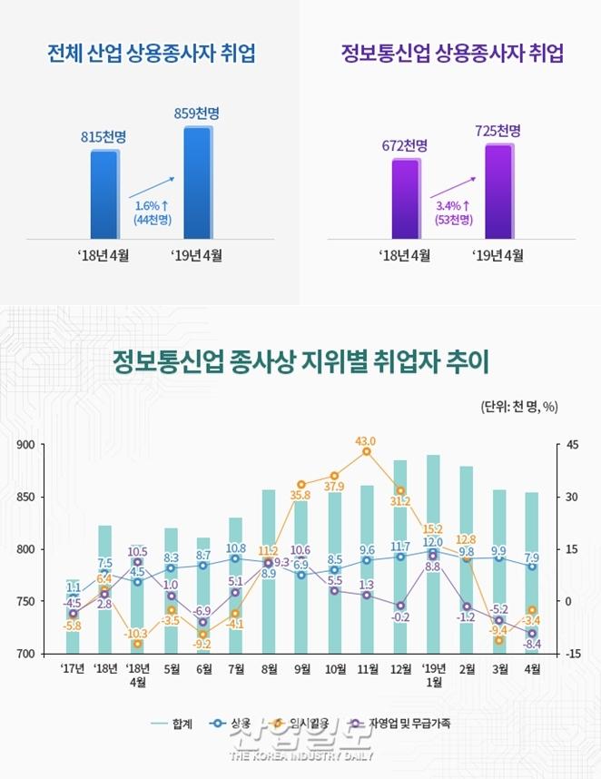 [그래픽뉴스,] 정보통신업 취업자 16개월 연속 증가세