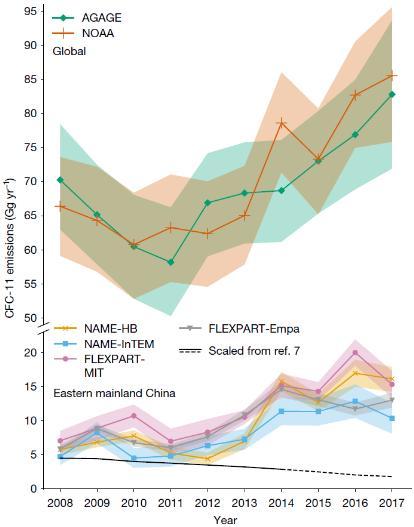 중국, 사용금지된 오존층 파괴물질 다량 배출
