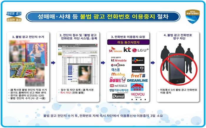 전국 37개 별정통신사(일명 알뜰폰)와 성매매·불법 사채 전화 차단