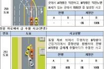 교통사고 과실비율, '100:0' 범위 확대 '쌍방과실' 적어져