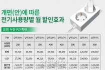 [그래픽뉴스] 올 여름, 전기요금료 얼마나 할인될까