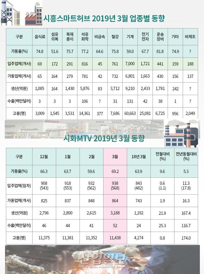 [그래픽뉴스] 시흥스마트허브 가동률, 2월 대비 상승