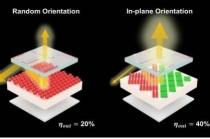 자체 발광 양자점 소자 성능, 2배 이상 향상돼