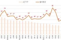 서울 오피스텔 전·월세 거래 전용면적 40㎡이하 많아