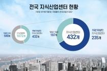 전국 지식산업센터 '열에 네 곳' 노후화 진행