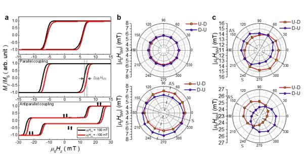 국내 연구진, 숨겨진 자성 메모리(M램)의 자기 상호작용 규명