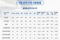 [그래픽뉴스] 조선·항공·철강·비철금속 공작기계 업종 생산수주↑
