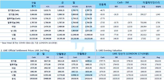 [6월14일] 부진한 중국 산업생산 지표 '전기동' 하락(LME Daily Report)