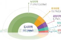 주거·상업·공업·녹지지역 면적 모두 소폭 증가
