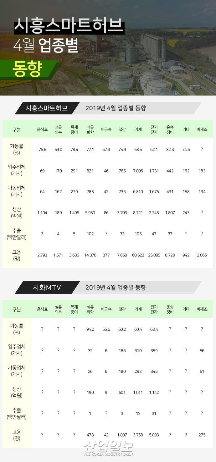 [그래픽뉴스]시흥 산업단지(시화MTV, 스마트허브) 가동률 소폭 하락