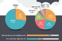 [그래픽뉴스] 스타트업 해외진출 자금조달 때문에 '포기'