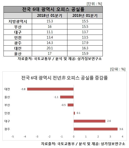 6대 광역시 오피스 평균 공실률 소폭 상승