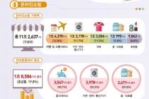온라인쇼핑 거래액 늘어, 가전·전자·통신기기 군 증가