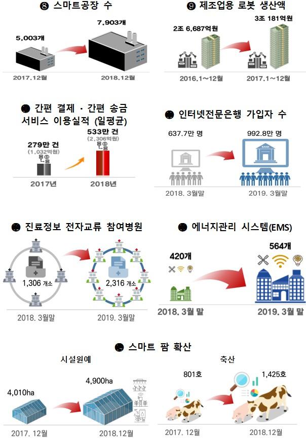 4차 산업혁명 대응계획 발표 이후 어떻게 되고 있나?