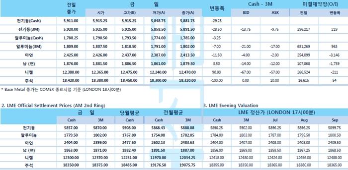 [7월5일] 연준 '금리 인상 되돌려야', 달러화 2주래 최고(LME Daily Report)