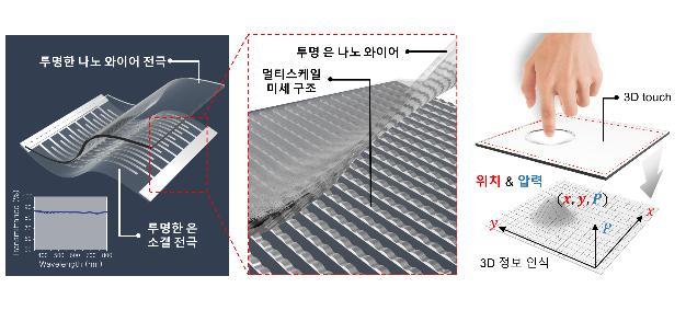3D 터치 기술, 터치위치·압력까지 측정 가능해져