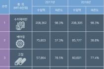 [그래픽뉴스] '일본 경제보복' 창원 공작기계 생산 차질 불가피