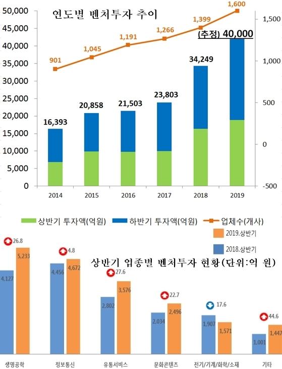 제2벤처붐 가시화 되나…올해 상반기 벤처투자 1.9조원 '역대 최고'
