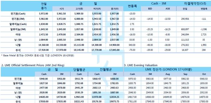 [7월18일] 글로벌 니켈 시장 수급 5월 부족 확대(LME Daily Report)