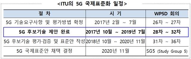 한국 5G 상용화 기술, ITU에 국제 표준 제안