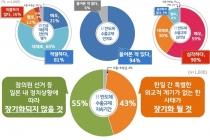 10명 중 8명, 일본 반도체 수출규제 '경기도 대책' 긍정적