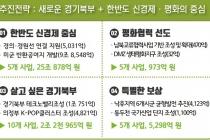 경기북부 25개 전략사업에 28조 투자