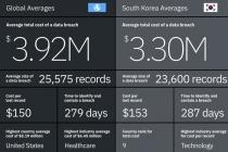 전 세계 기업 데이터 유출로 인한 피해금액만 390만 달러