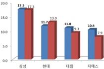 삼성물산 6년 연속 1위, 현대건설·대림산업 순위권 유지