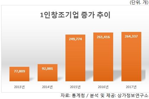 1인 기업 5년새 18만7천328개 증가
