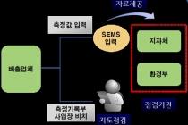 경북지역 대기업 1곳과 대구지역 측정대행업체 3곳 검찰 송치