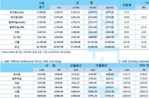 [8월8일] 중국 위안화 고시 환율 7.0039, 2008년 5월이래 최고 수준(LME Daily Report)