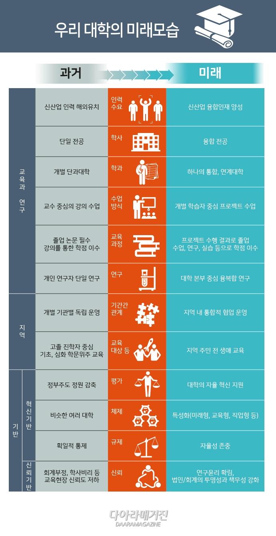 [그래픽뉴스] 4차 산업혁명과 인구구조 변화 - 다아라매거진 그래픽뉴스