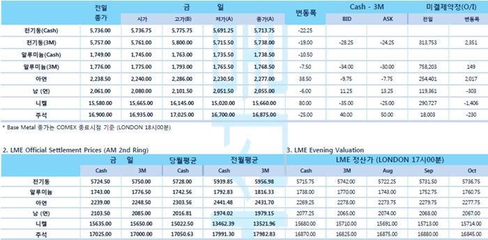 [8월12일] 경제 전문가, 3분기 경기 둔화 확대 우려(LME Daily Report)