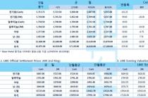 [8월13일] 미 무역대표부, 중국산 수입품 일부 품목 관세 부과 연기(LME Daily Report)