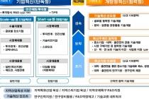 4차 산업혁명 新성장산업 창출 위한 중소기업 R&D 지원체계 개편