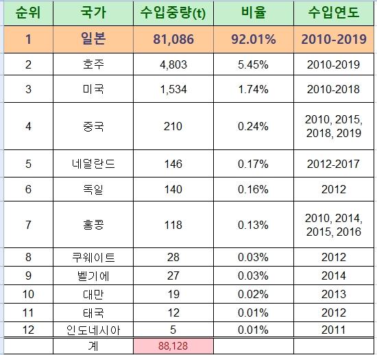 지난 10년간 일본산 폐타이어 8만1천톤 수입