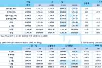 [8월15일] 중국, 미국 9월 관세 부과 강행 시 대응(LME Daily Report)