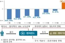 벤처투자·벤처펀드 결성액 역대 '최고치'