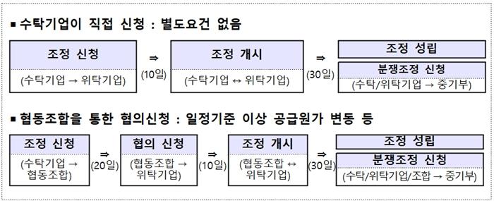 """""""공급원가 오르면 납품대금 조정 요구 가능"""""""