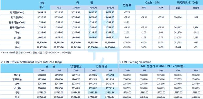 [8월22일] 달러 상승 및 중국 위안화 달러화 대비 11년래 최저점(LME Daily Report)