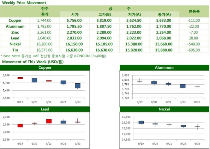 [8월23일] 중국 위안화 달러화 대비 11년래 최저점 도달[Weekly Metal Report]