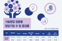 [그래픽뉴스] 기술창업 11만3천 개, 상반기 기준 역대 최고치