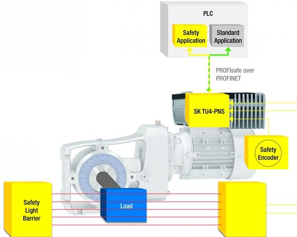 노드 드라이브시스템즈, 안전성 확보한 NORD SK TU4-PNS 옵션 모듈 출시