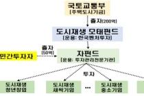 도시재생 모태펀드 운용사 선정