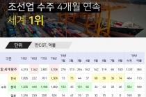 [그래픽뉴스] 조선업 수주, 4개월 연속 세계1위