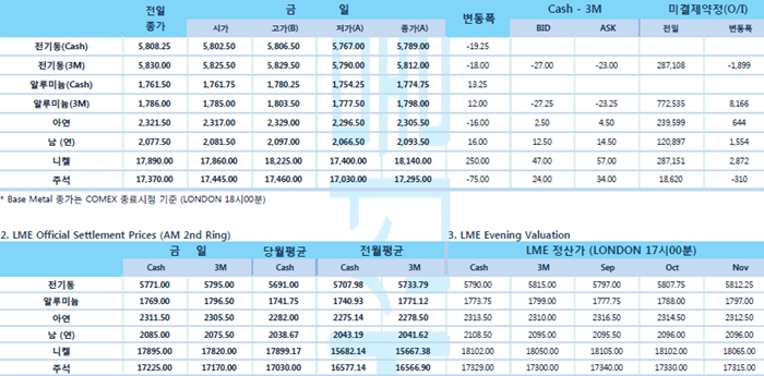 [9월9일] 실망스러운 중국 8월 수출입데이터 비철금속 압박(LME Daily Report)