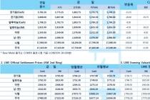 [9월11일] 중국 자동차 판매 부진, 비철금속 압박(LME Daily Report)